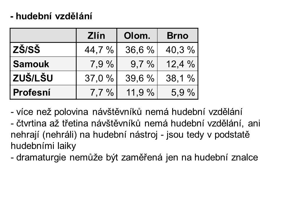 - hudební vzdělání Zlín. Olom. Brno. ZŠ/SŠ. 44,7 % 36,6 % 40,3 % Samouk. 7,9 % 9,7 % 12,4 %