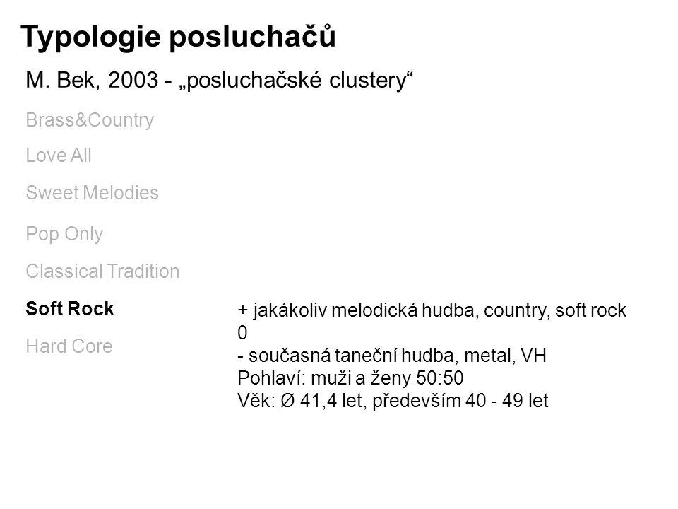 """Typologie posluchačů M. Bek, 2003 - """"posluchačské clustery"""