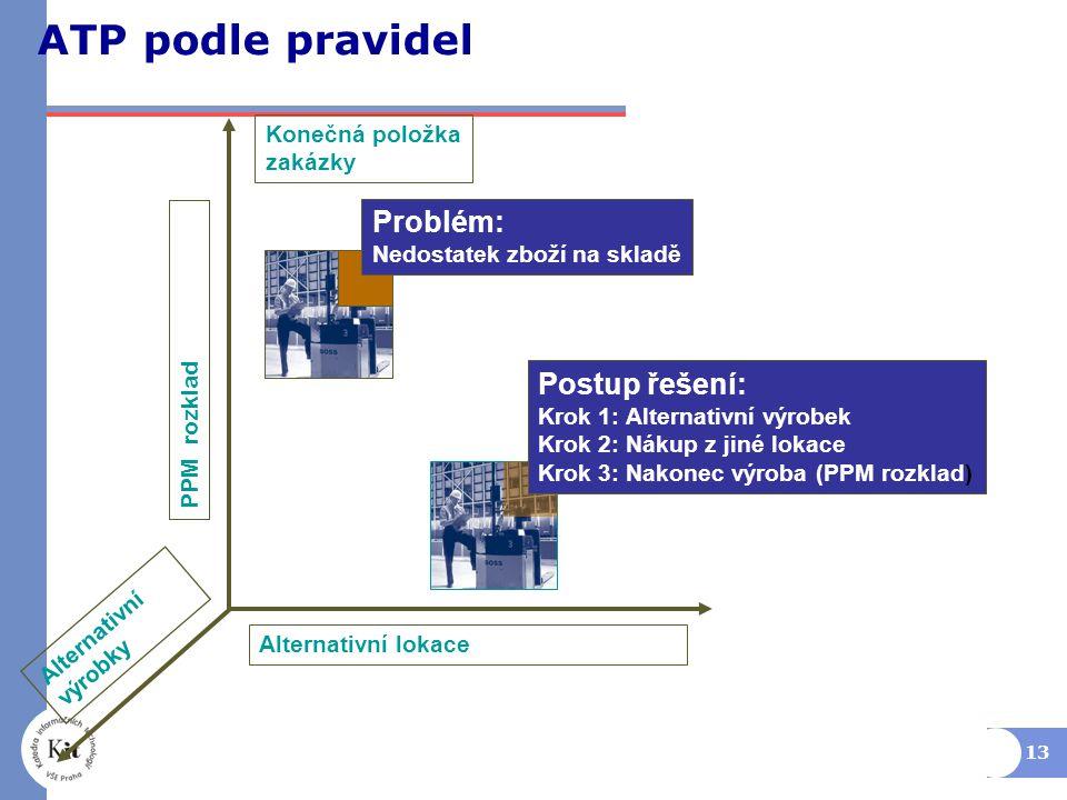 ATP podle pravidel Problém: Postup řešení: Konečná položka zakázky
