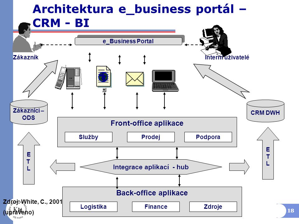 Architektura e_business portál – CRM - BI