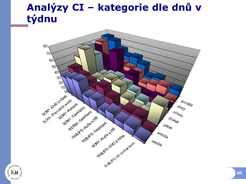 Analýzy CI – kategorie dle dnů v týdnu