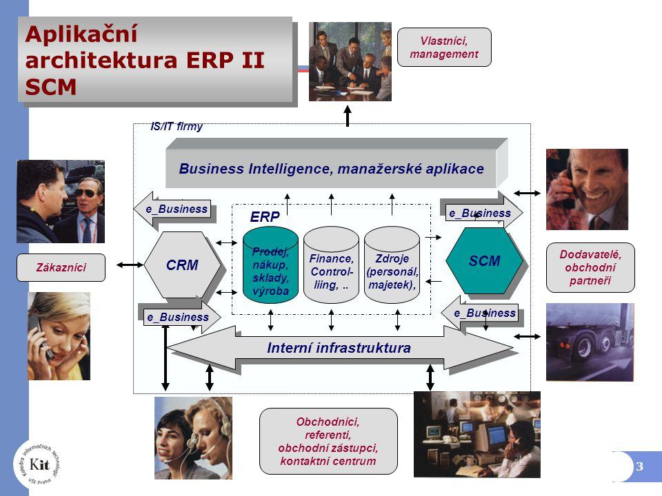 Aplikační architektura ERP II SCM