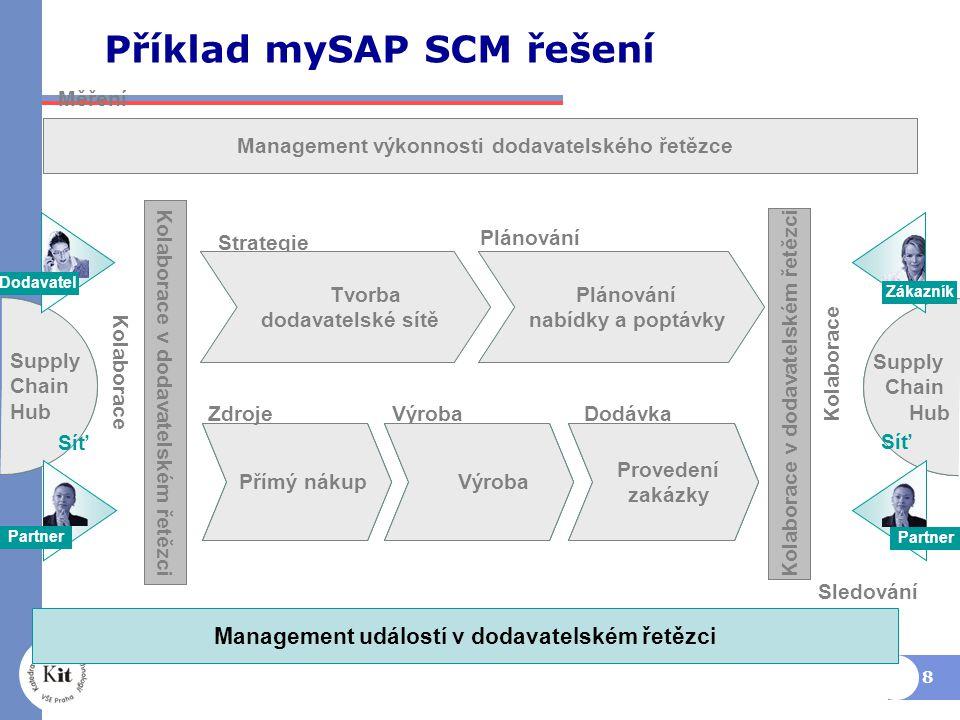 Příklad mySAP SCM řešení