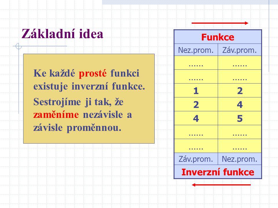 Základní idea Ke každé prosté funkci existuje inverzní funkce.