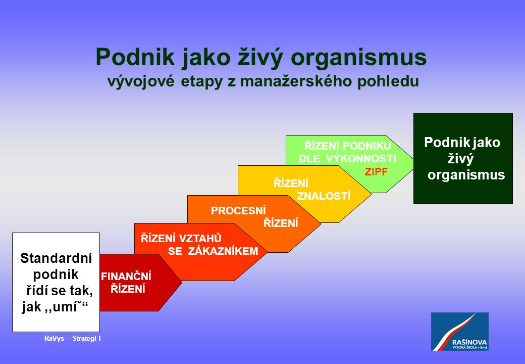 Podnik jako živý organismus vývojové etapy z manažerského pohledu