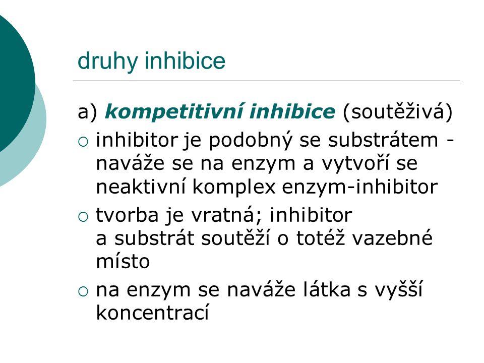 druhy inhibice a) kompetitivní inhibice (soutěživá)