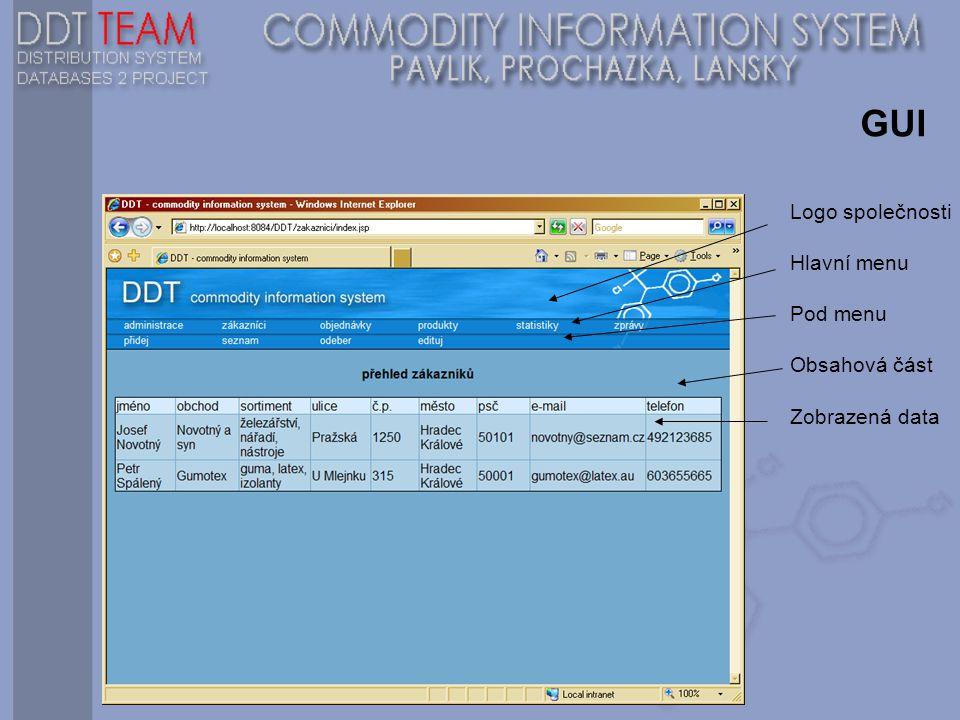 GUI Logo společnosti Hlavní menu Pod menu Obsahová část Zobrazená data