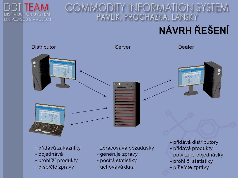 NÁVRH ŘEŠENÍ Distributor Server Dealer - přidává distributory