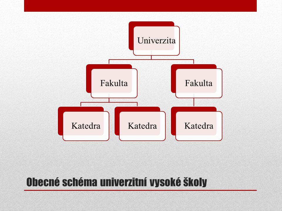 Obecné schéma univerzitní vysoké školy