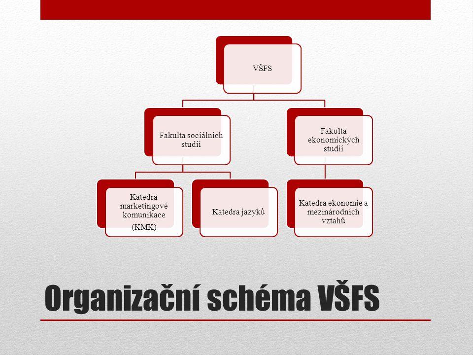 Organizační schéma VŠFS