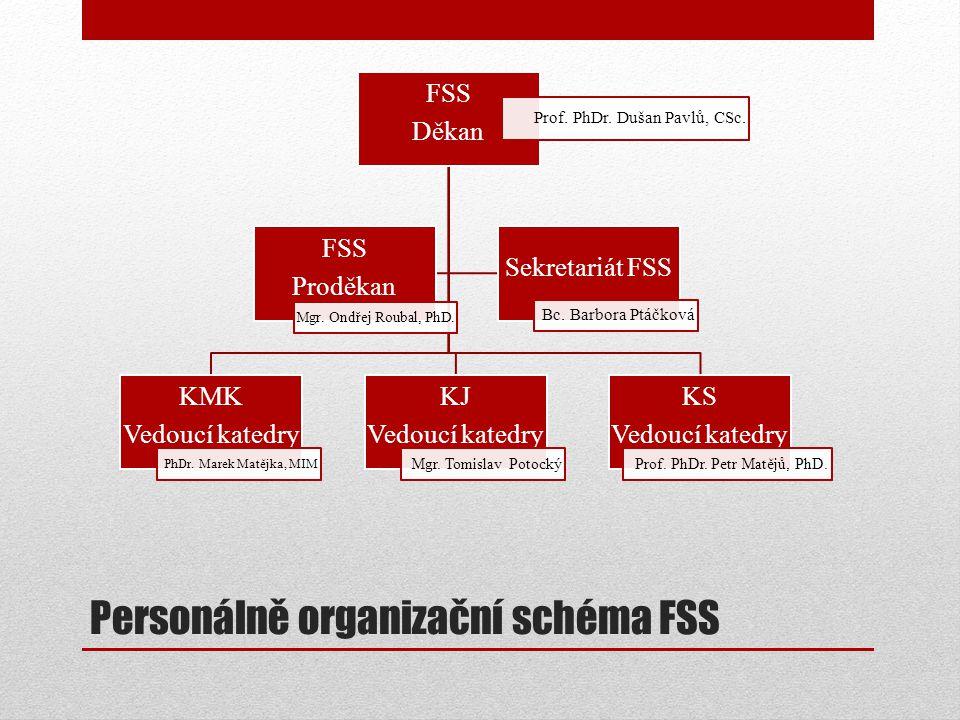 Personálně organizační schéma FSS