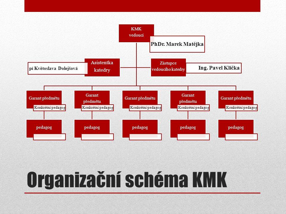 Organizační schéma KMK