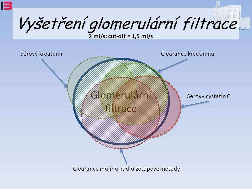Vyšetření glomerulární filtrace