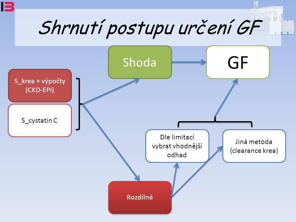 Shrnutí postupu určení GF