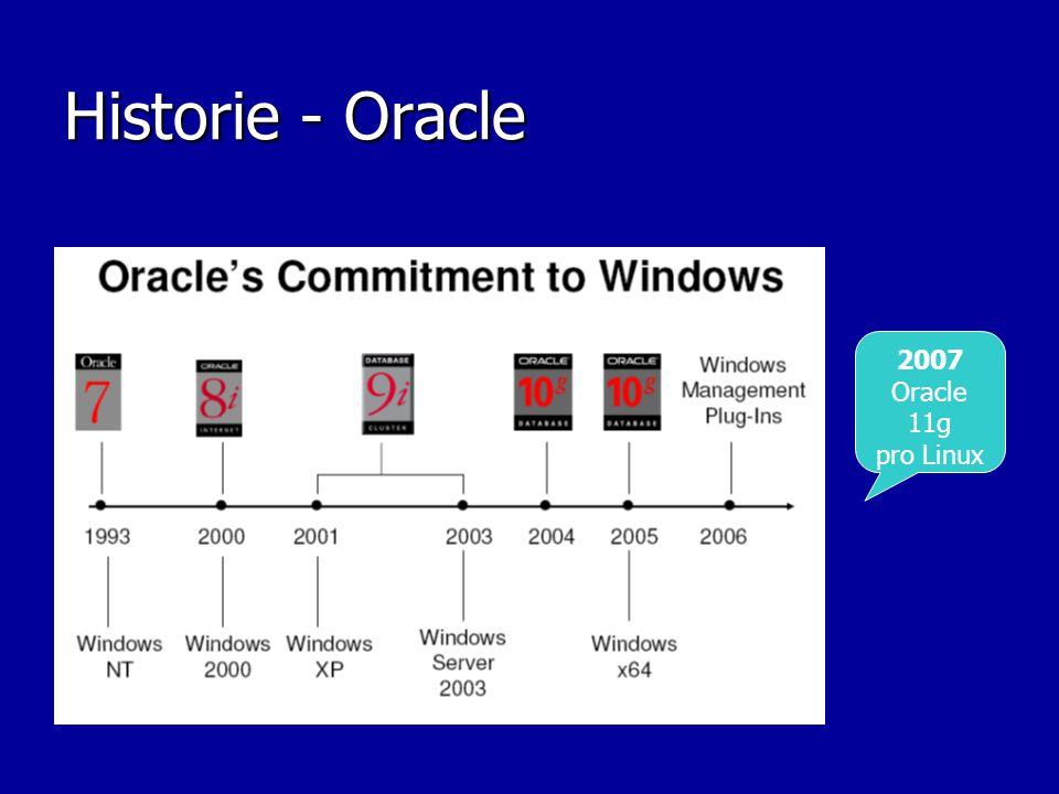 Historie - Oracle 2007 Oracle 11g pro Linux