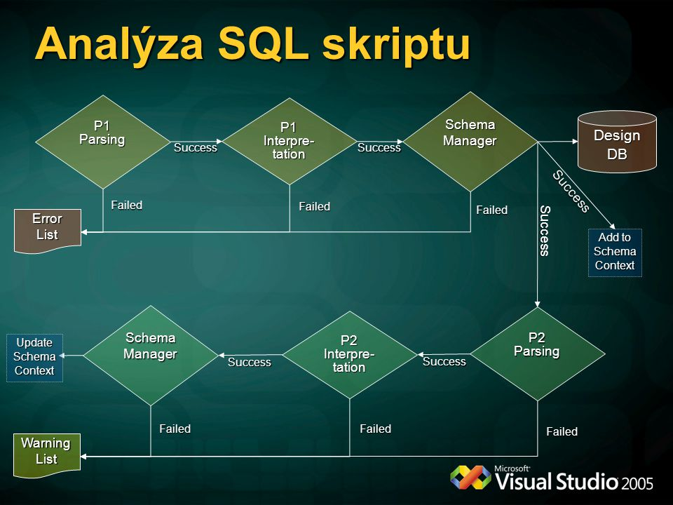 Analýza SQL skriptu Design DB Schema P1 Parsing P1 Interpre-tation
