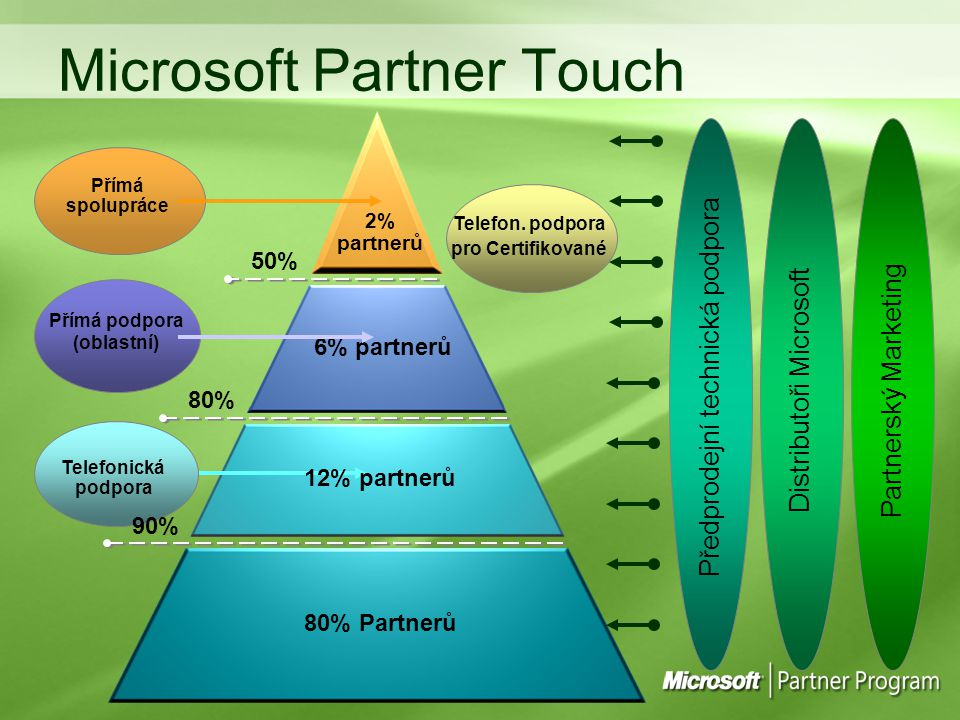 Microsoft Partner Touch