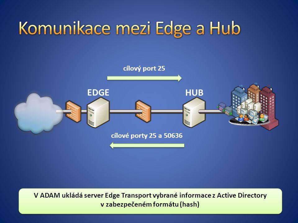 Komunikace mezi Edge a Hub