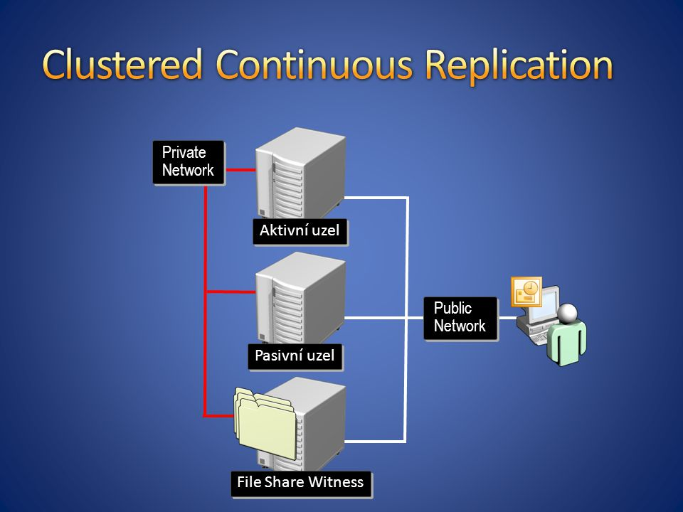 Clustered Continuous Replication