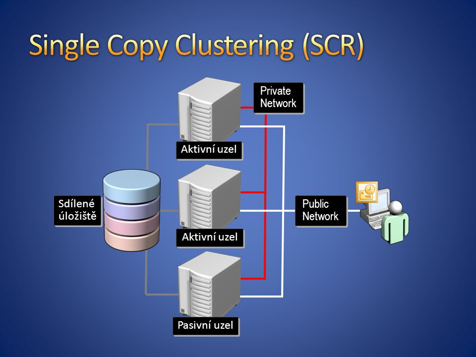 Single Copy Clustering (SCR)