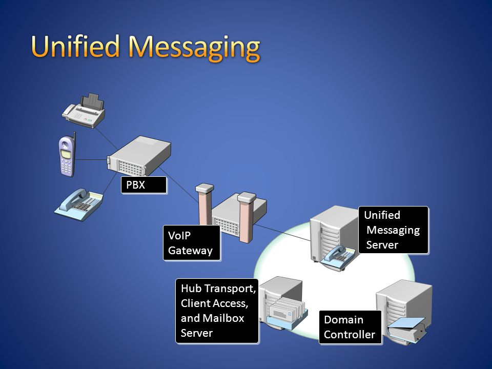 Unified Messaging Unified Messaging Server VoIP Gateway Hub Transport,