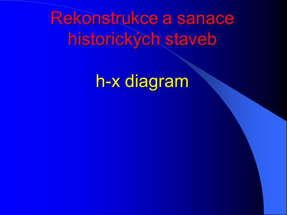 Rekonstrukce a sanace historických staveb h-x diagram