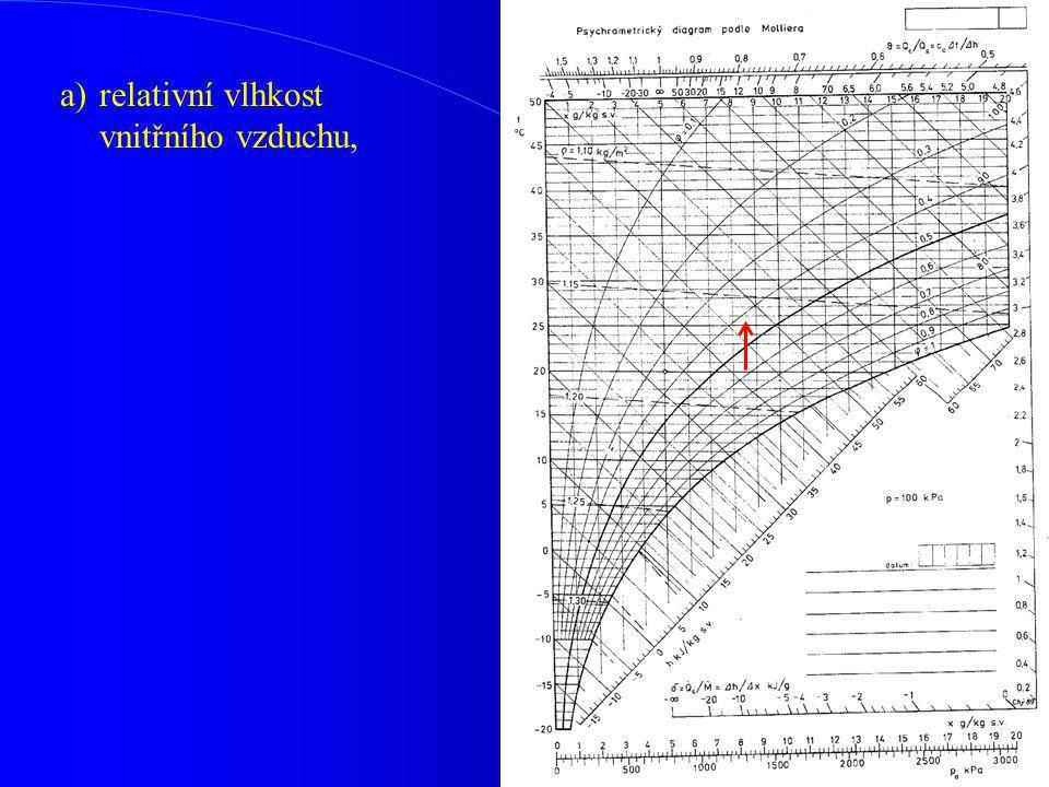 a) relativní vlhkost vnitřního vzduchu,