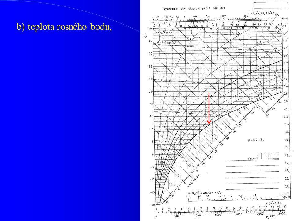 b) teplota rosného bodu,