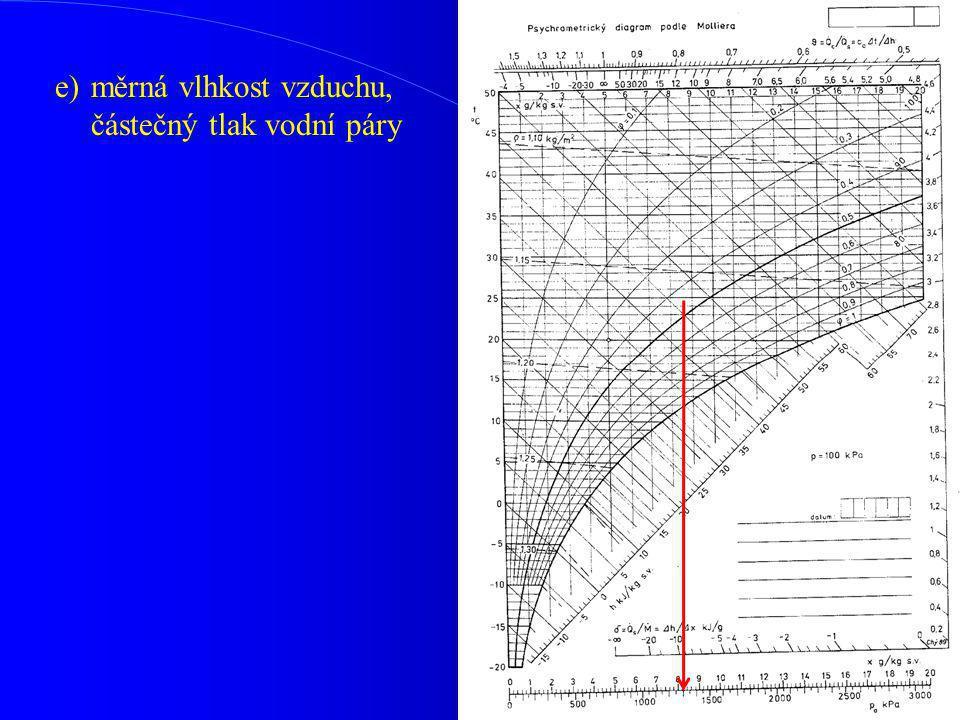 e) měrná vlhkost vzduchu, částečný tlak vodní páry