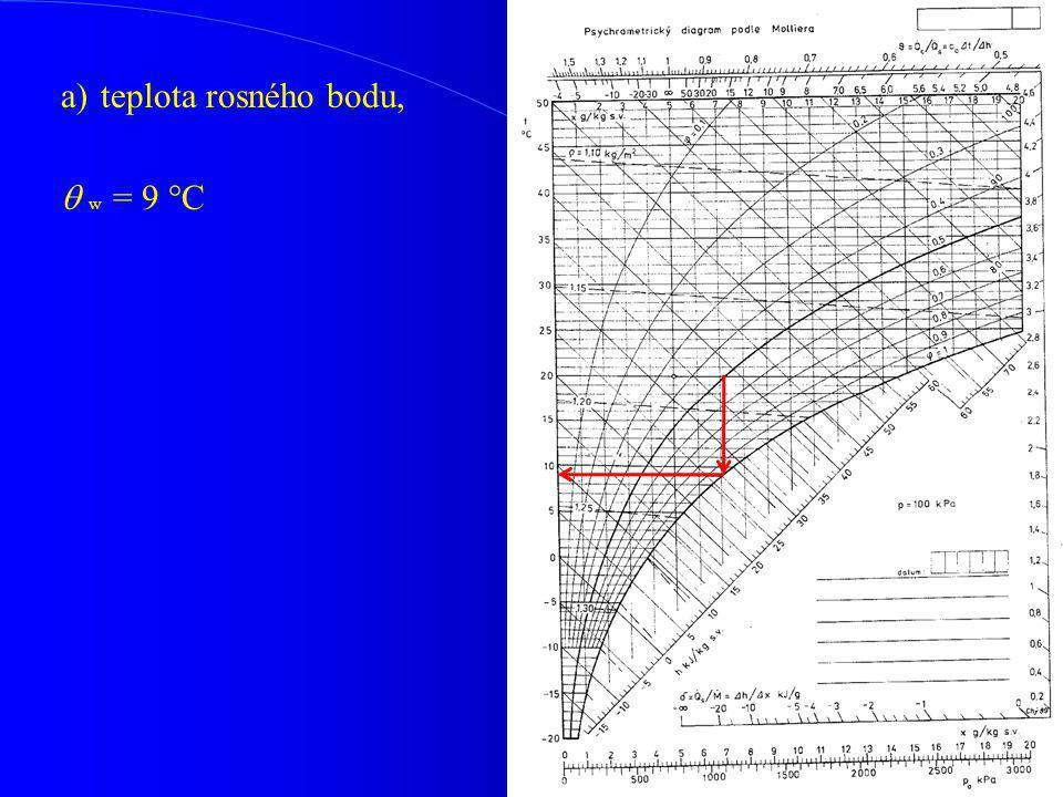 a) teplota rosného bodu,