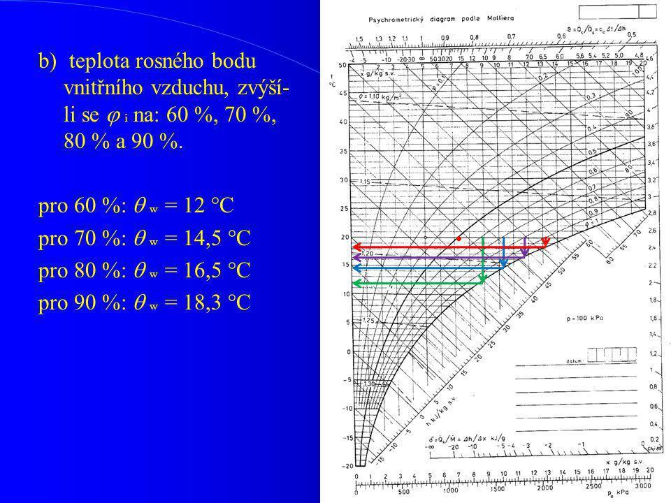 b) teplota rosného bodu vnitřního vzduchu, zvýší-li se  i na: 60 %, 70 %, 80 % a 90 %.