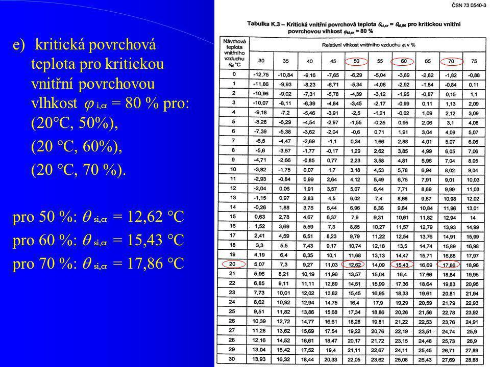 e) kritická povrchová teplota pro kritickou vnitřní povrchovou vlhkost  i,cr = 80 % pro: (20°C, 50%),