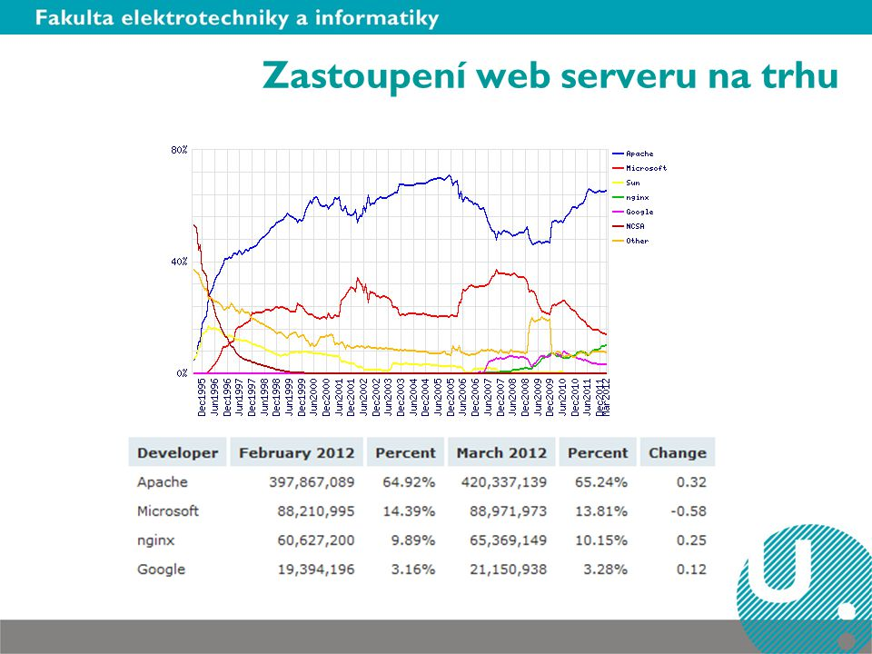 Zastoupení web serveru na trhu