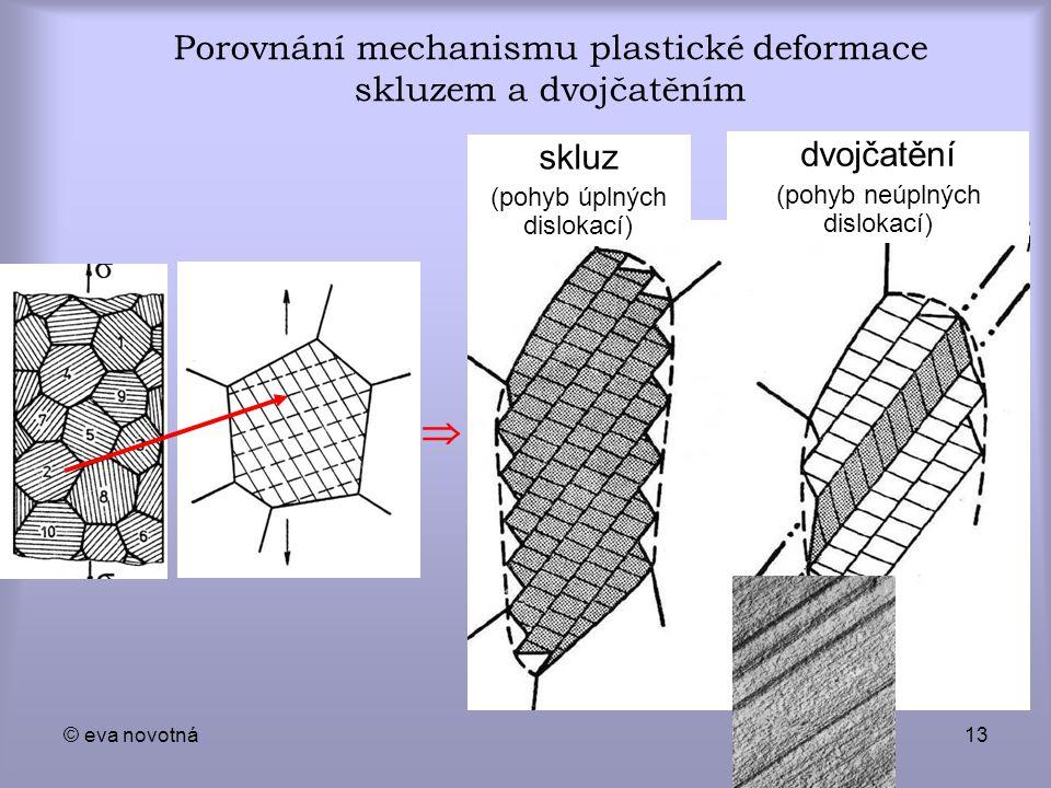 Porovnání mechanismu plastické deformace skluzem a dvojčatěním
