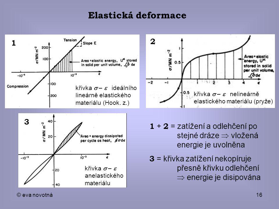 Elastická deformace křivka s – e ideálního lineárně elastického materiálu (Hook. z.) křivka s – e nelineárně elastického materiálu (pryže)