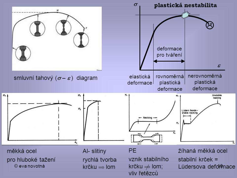 plastická nestabilita