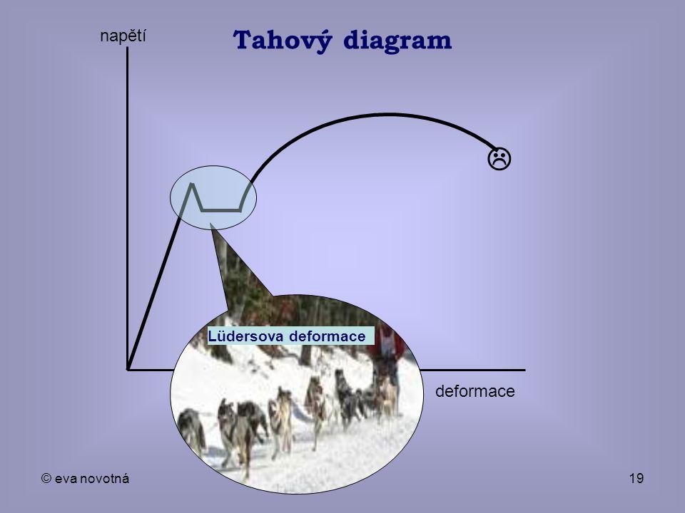 Tahový diagram  deformace napětí Lüdersova deformace © eva novotná