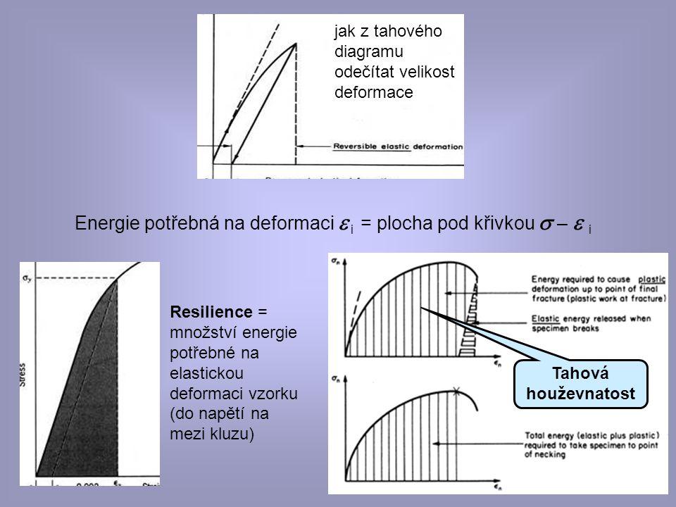 Energie potřebná na deformaci e i = plocha pod křivkou s – e i