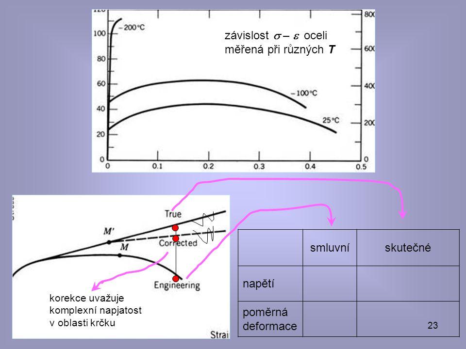závislost s – e oceli měřená při různých T