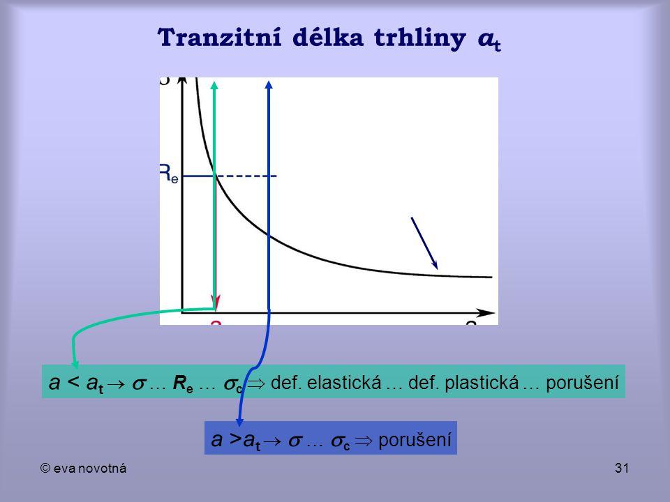 Tranzitní délka trhliny at