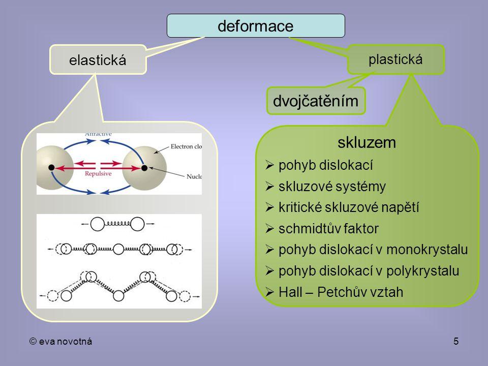 deformace dvojčatěním skluzem elastická plastická pohyb dislokací