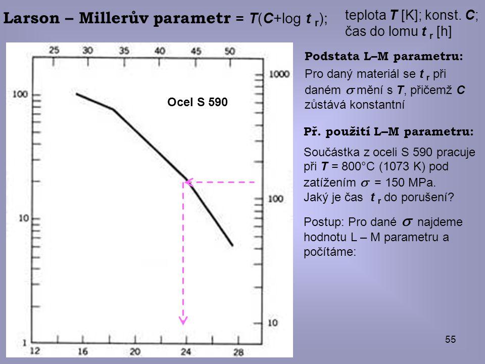 Larson – Millerův parametr = T(C+log t r);