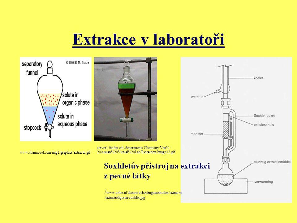 Extrakce v laboratoři Soxhletův přístroj na extrakci z pevné látky