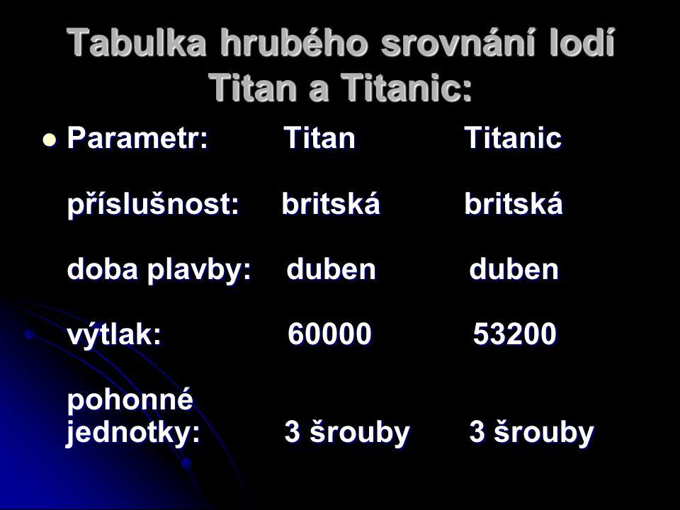 Tabulka hrubého srovnání lodí Titan a Titanic: