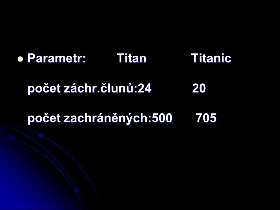 Parametr: Titan Titanic počet záchr