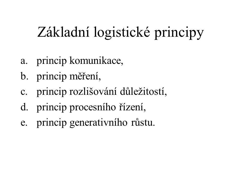 Základní logistické principy