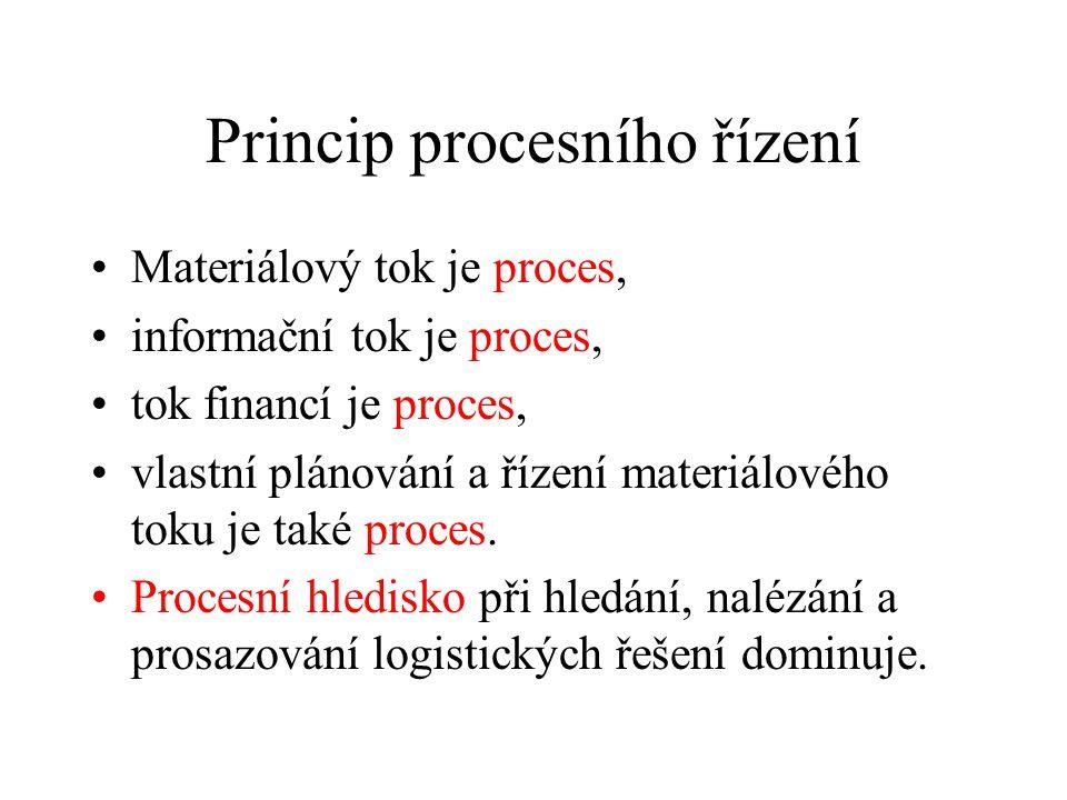 Princip procesního řízení