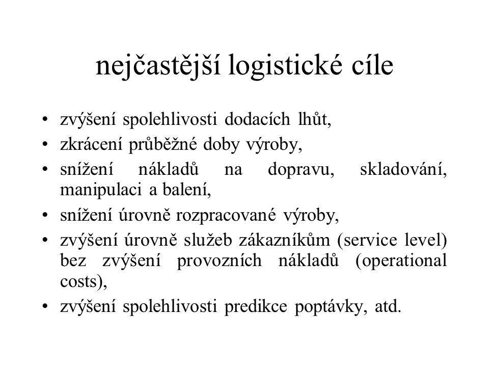 nejčastější logistické cíle