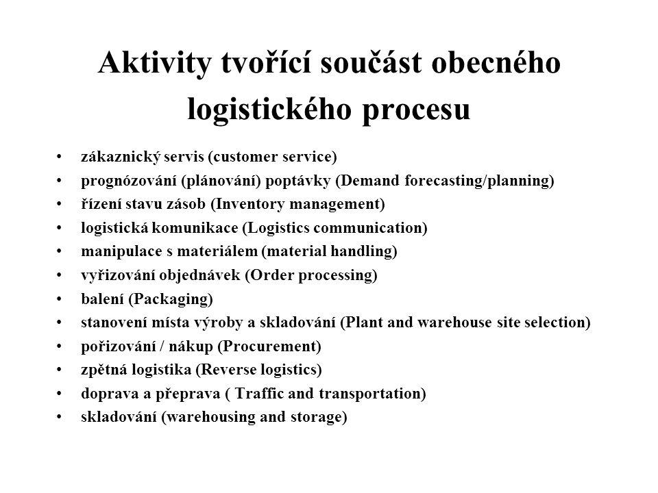Aktivity tvořící součást obecného logistického procesu
