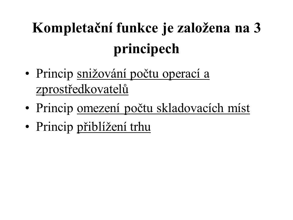 Kompletační funkce je založena na 3 principech